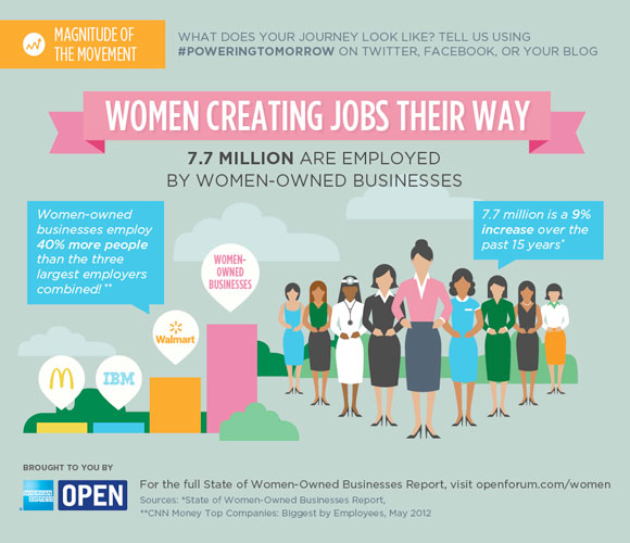 kudos to women-owned jobs