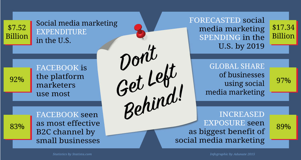 Social media marketing infographic by Adunate